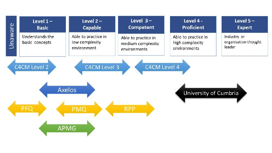 Competency Framework and common P3M qualifications